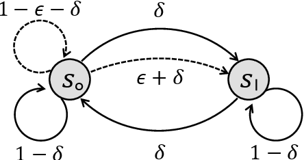 Figure 2 for Near-Optimal Regret Bounds for Model-Free RL in Non-Stationary Episodic MDPs