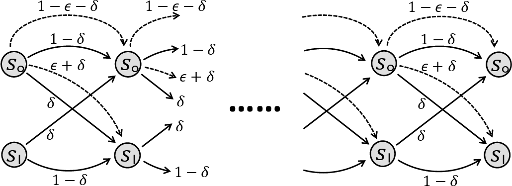 Figure 3 for Near-Optimal Regret Bounds for Model-Free RL in Non-Stationary Episodic MDPs