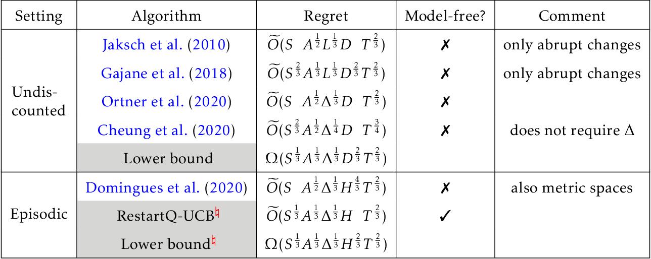 Figure 1 for Near-Optimal Regret Bounds for Model-Free RL in Non-Stationary Episodic MDPs