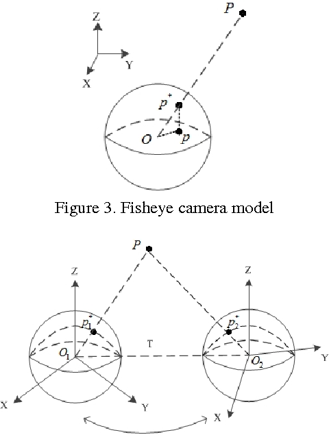 Figure 3 for 3D Reconstruction from Full-view Fisheye Camera