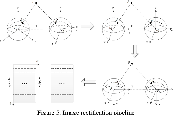 Figure 4 for 3D Reconstruction from Full-view Fisheye Camera