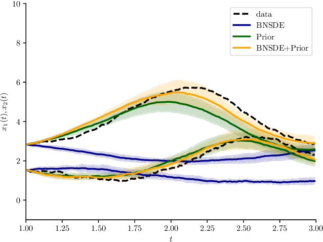Figure 4 for Learning Partially Known Stochastic Dynamics with Empirical PAC Bayes