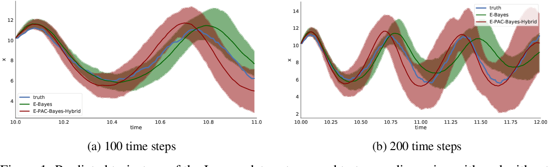 Figure 2 for Learning Partially Known Stochastic Dynamics with Empirical PAC Bayes