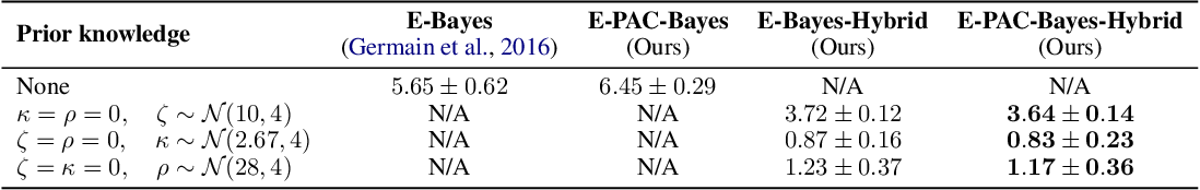 Figure 1 for Learning Partially Known Stochastic Dynamics with Empirical PAC Bayes