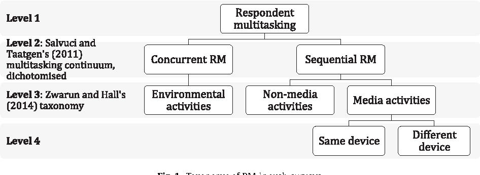 Fig. 1. Taxonomy of RM in web surveys.