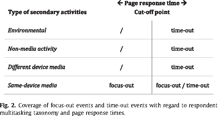 Fig. 2. Coverage of focus-out events and time-out events with regard to respondent multitasking taxonomy and page response times.