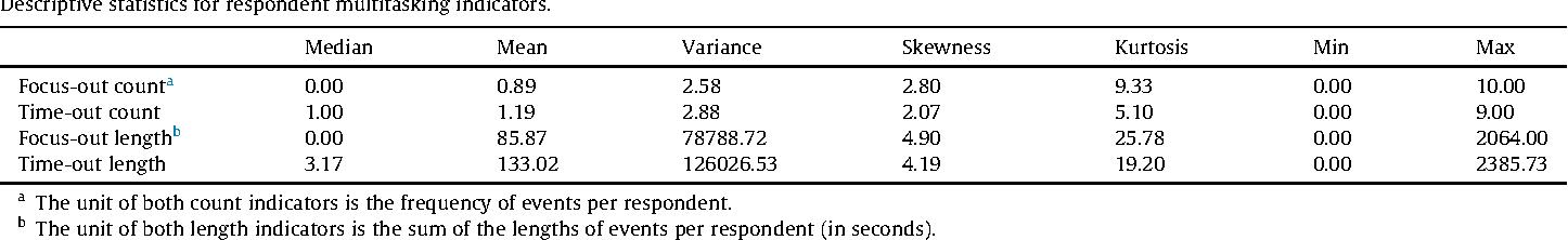Table 1 Descriptive statistics for respondent multitasking indicators.