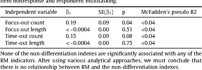 Table 2 Results of negative binomial regression procedures for the relationship between item nonresponse and respondent multitasking.