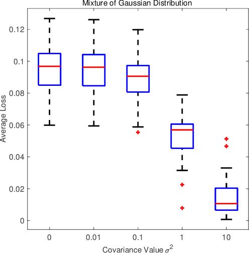 Figure 1 for Kernel Mean Estimation by Marginalized Corrupted Distributions
