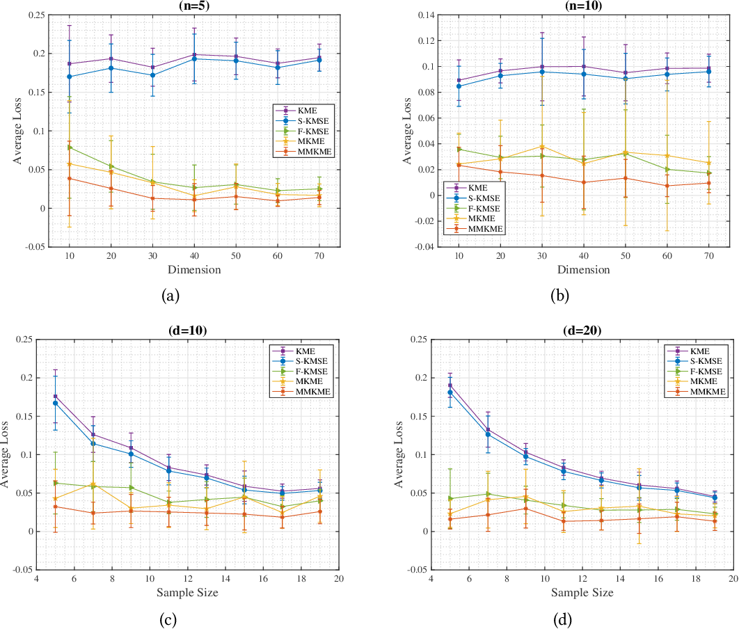 Figure 3 for Kernel Mean Estimation by Marginalized Corrupted Distributions