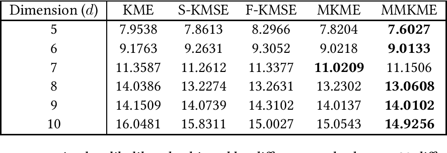 Figure 2 for Kernel Mean Estimation by Marginalized Corrupted Distributions
