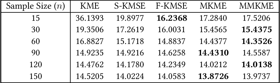 Figure 4 for Kernel Mean Estimation by Marginalized Corrupted Distributions