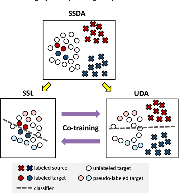 Figure 1 for MiCo: Mixup Co-Training for Semi-Supervised Domain Adaptation