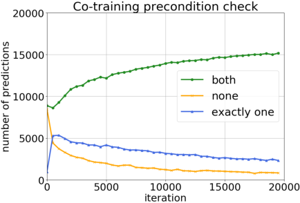 Figure 3 for MiCo: Mixup Co-Training for Semi-Supervised Domain Adaptation