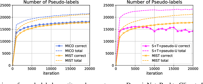 Figure 4 for MiCo: Mixup Co-Training for Semi-Supervised Domain Adaptation
