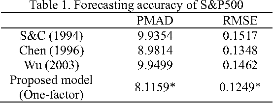 Table 1. Forecasting accuracy of S&P500