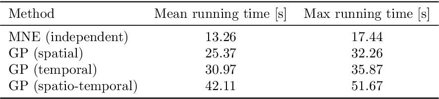 Figure 1 for Regularizing Solutions to the MEG Inverse Problem Using Space-Time Separable Covariance Functions