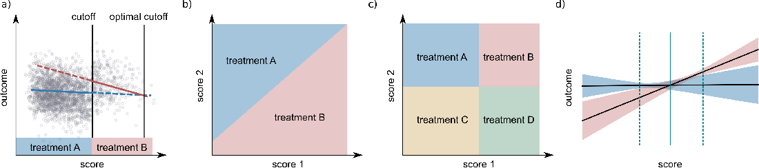 Figure 1 for Rarely-switching linear bandits: optimization of causal effects for the real world