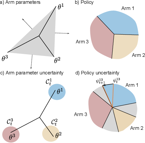 Figure 2 for Rarely-switching linear bandits: optimization of causal effects for the real world