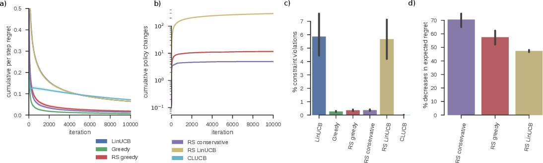 Figure 3 for Rarely-switching linear bandits: optimization of causal effects for the real world