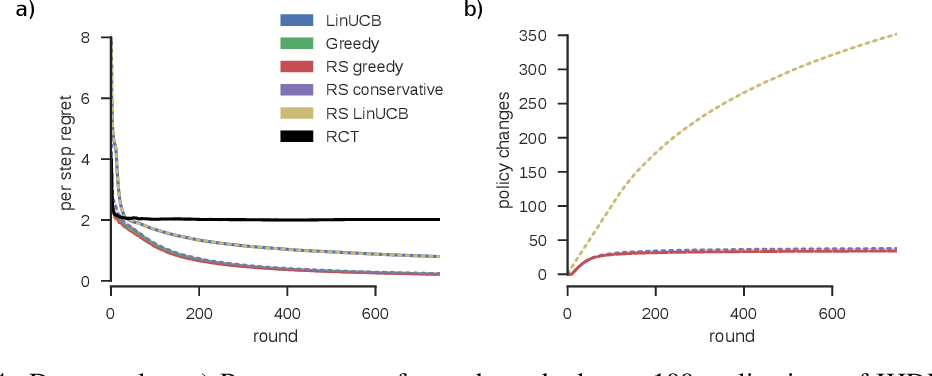 Figure 4 for Rarely-switching linear bandits: optimization of causal effects for the real world