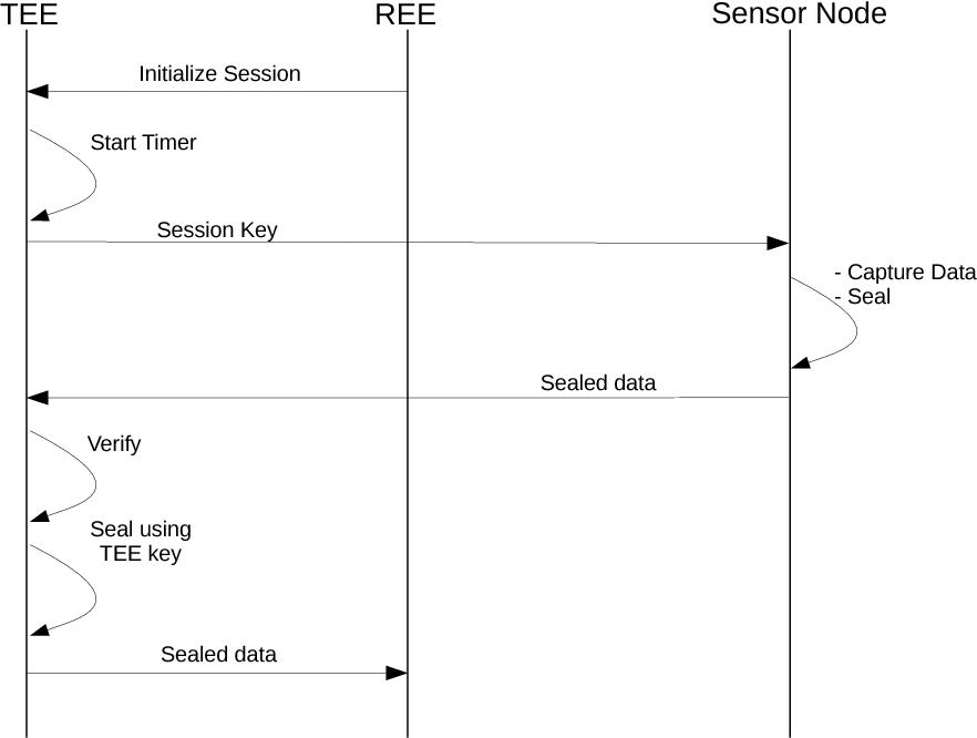 PDF] Trusted Operations on Sensor Data † - Semantic Scholar