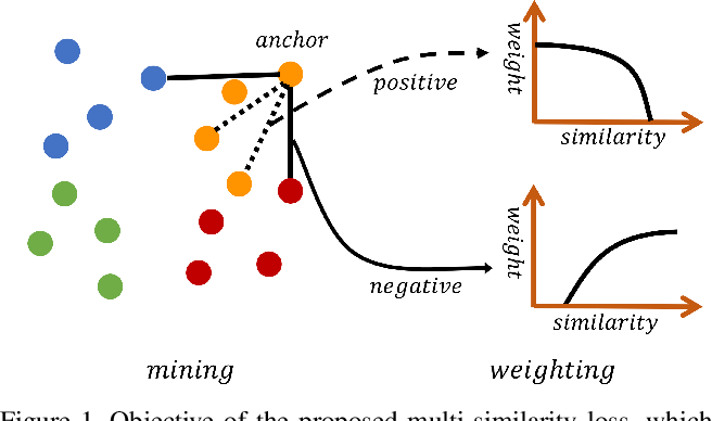 Figure 1 for Multi-Similarity Loss with General Pair Weighting for Deep Metric Learning