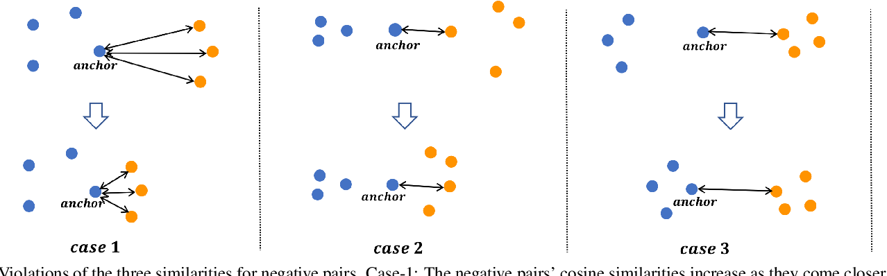 Figure 3 for Multi-Similarity Loss with General Pair Weighting for Deep Metric Learning