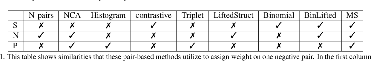 Figure 2 for Multi-Similarity Loss with General Pair Weighting for Deep Metric Learning