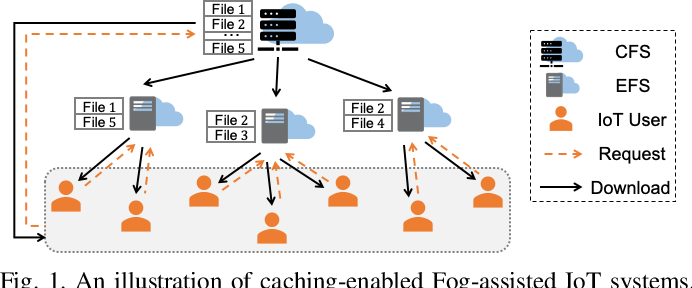 Figure 1 for Data-Driven Bandit Learning for Proactive Cache Placement in Fog-Assisted IoT Systems