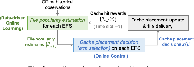 Figure 2 for Data-Driven Bandit Learning for Proactive Cache Placement in Fog-Assisted IoT Systems