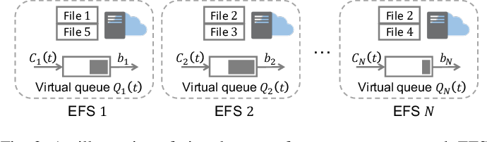 Figure 3 for Data-Driven Bandit Learning for Proactive Cache Placement in Fog-Assisted IoT Systems
