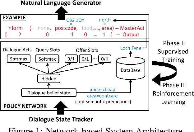 Figure 1 for Continuously Learning Neural Dialogue Management