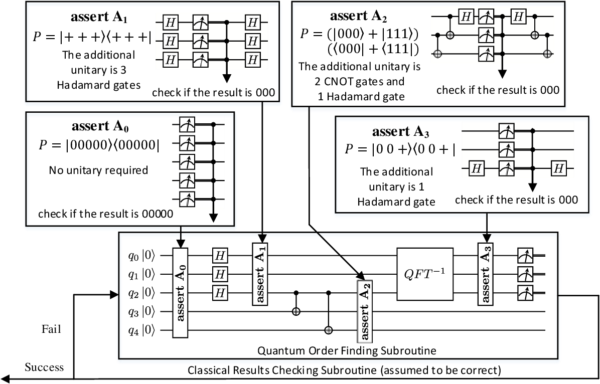 Figure 3 for Poq: Projection-based Runtime Assertions for Debugging on a Quantum Computer