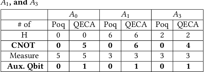Figure 4 for Poq: Projection-based Runtime Assertions for Debugging on a Quantum Computer