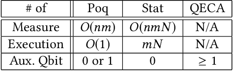 Figure 1 for Poq: Projection-based Runtime Assertions for Debugging on a Quantum Computer
