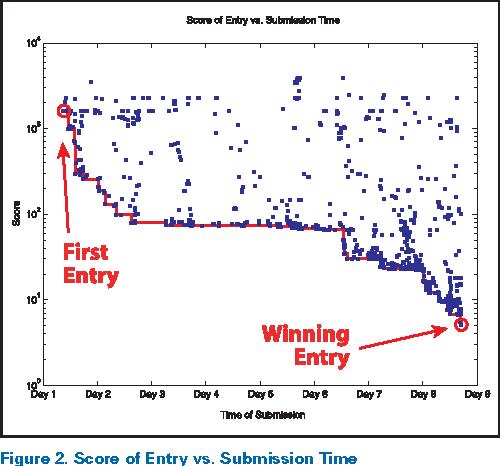 In praise of tweaking: a wiki-like programming contest