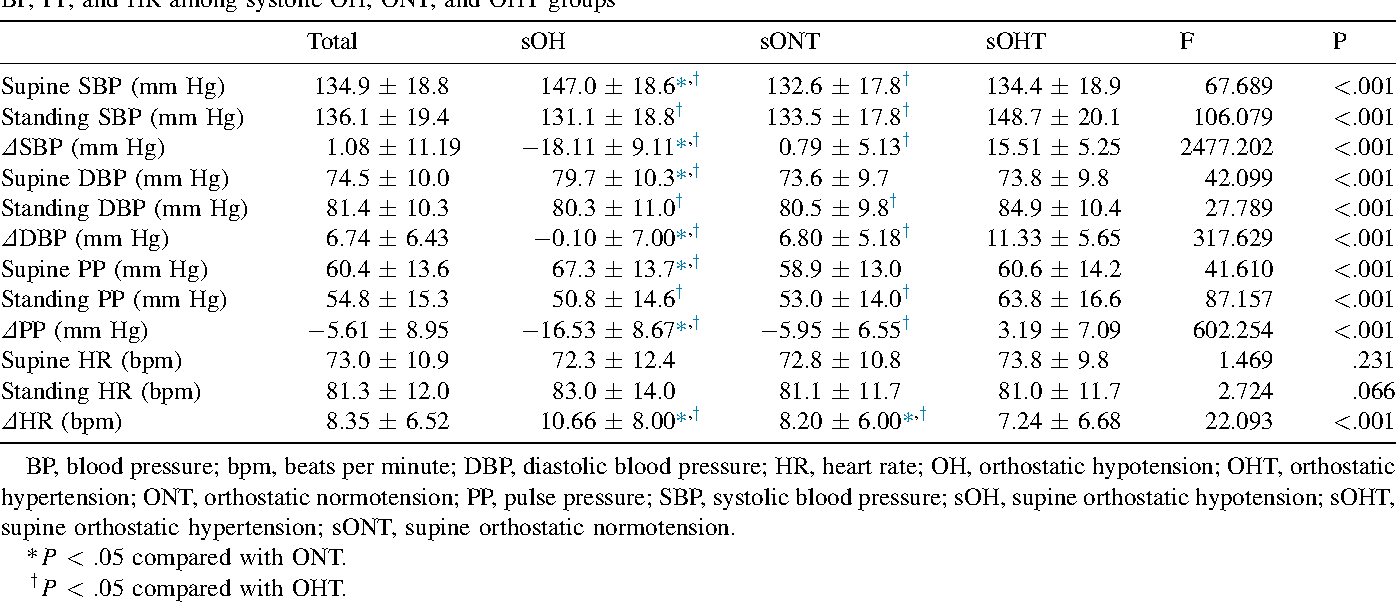 Excessive pulse pressure response to standing in community population with  orthostatic systolic hypertension. - Semantic Scholar