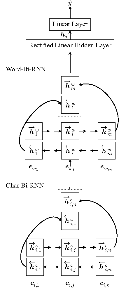 Figure 1 for A Language-independent and Compositional Model for Personality Trait Recognition from Short Texts