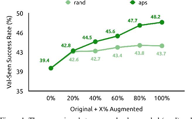 Figure 1 for Counterfactual Vision-and-Language Navigation via Adversarial Path Sampling