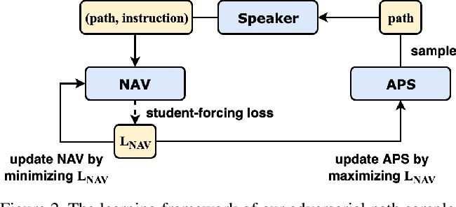 Figure 3 for Counterfactual Vision-and-Language Navigation via Adversarial Path Sampling
