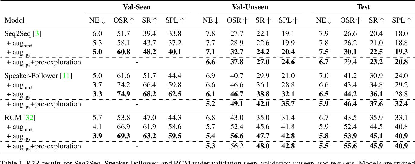 Figure 2 for Counterfactual Vision-and-Language Navigation via Adversarial Path Sampling