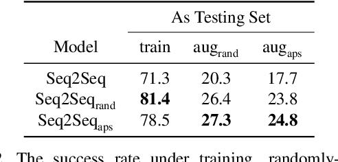 Figure 4 for Counterfactual Vision-and-Language Navigation via Adversarial Path Sampling
