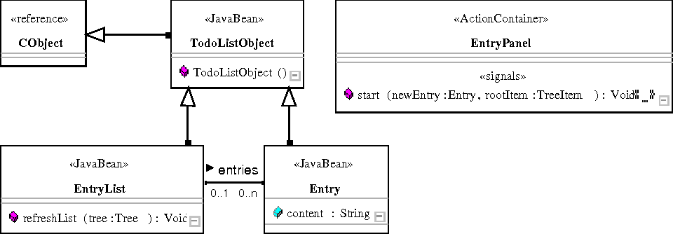 Figure 2 from using actions charts for reactive web application example application todolist class diagram excerpt ccuart Image collections