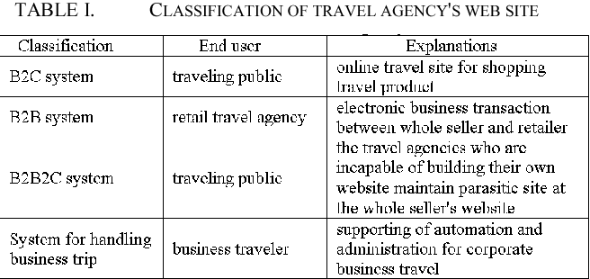 Table I from A study on quality evaluation for travel agency's