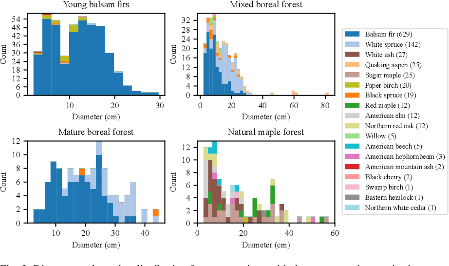 Figure 4 for Automatic 3D Mapping for Tree Diameter Measurements in Inventory Operations