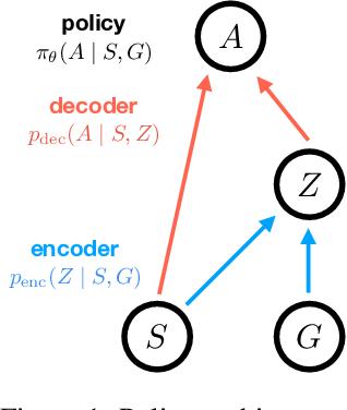 Figure 1 for InfoBot: Transfer and Exploration via the Information Bottleneck