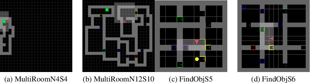 Figure 3 for InfoBot: Transfer and Exploration via the Information Bottleneck