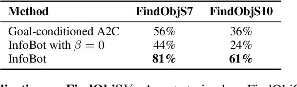 Figure 2 for InfoBot: Transfer and Exploration via the Information Bottleneck
