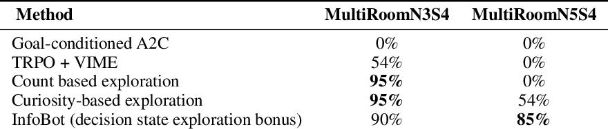 Figure 4 for InfoBot: Transfer and Exploration via the Information Bottleneck